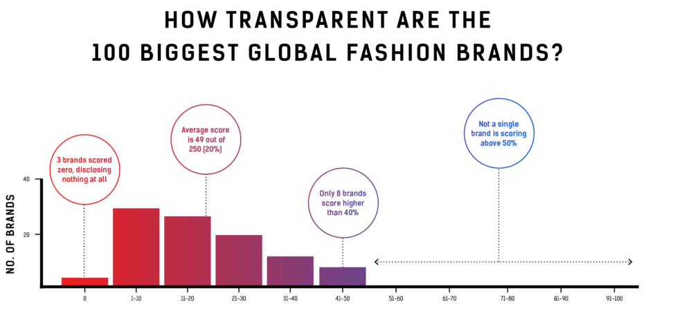 Fashion Transparency Index 2017
